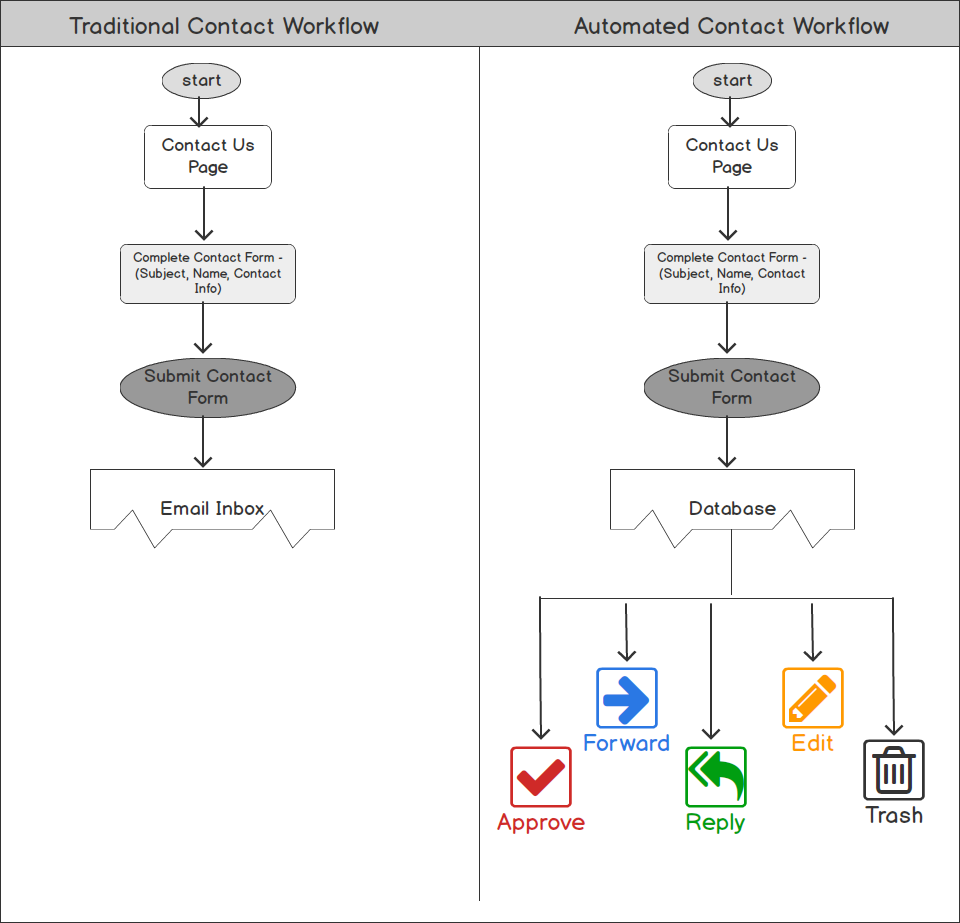Contact Us Form Workflow Diagram